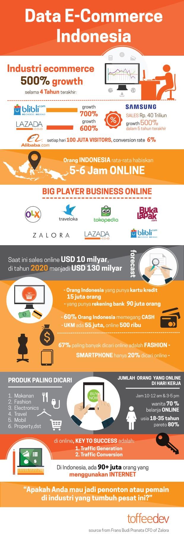 Infographic Maraknya E Commerce Di Indonesia