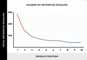 200 Faktor Ranking Google - Jumlah dari domain yang ditautkan adalah faktor ranking yang penting dalam algoritma Google, seperti yang bisa dilihat pada studi di bawah ini.