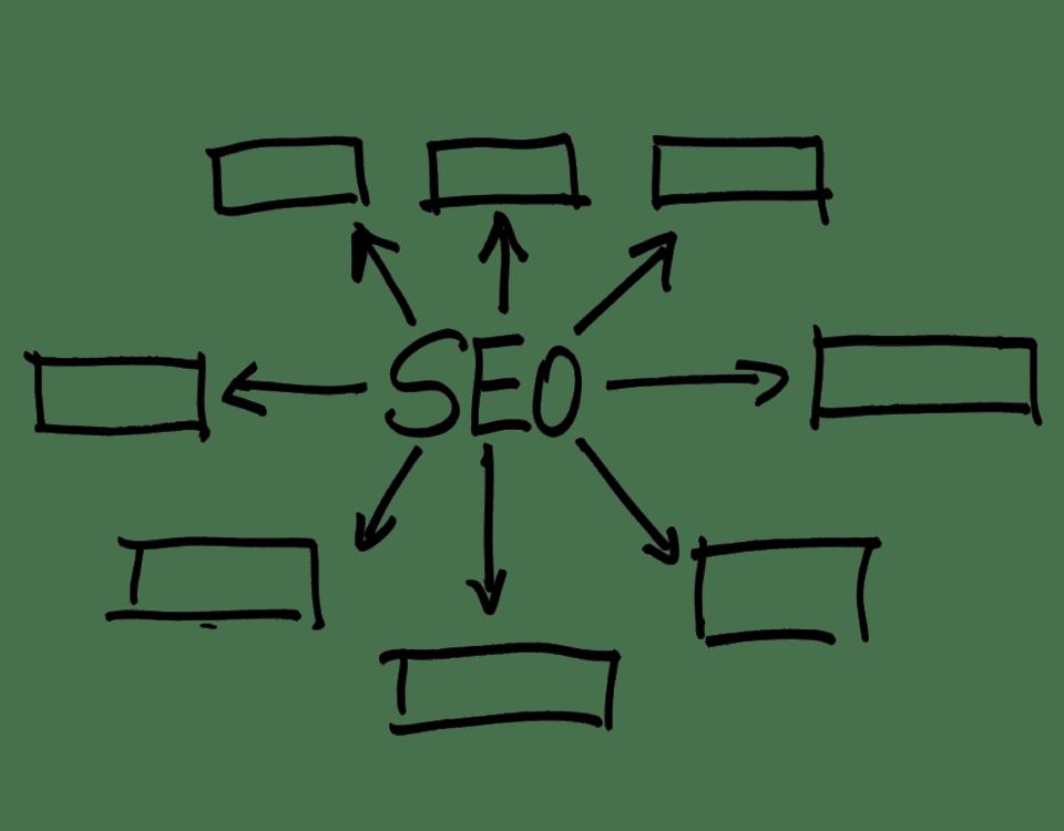 5 Strategi SEO On Page